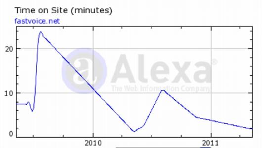 Zeit-Grafik