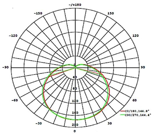 LEDON-A65-Grafik