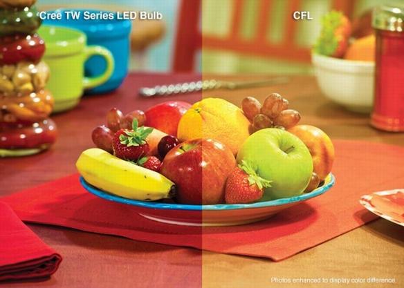 Cree-TW-Series-CRI
