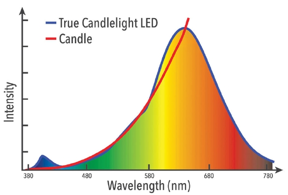 VxRGB_LED_Candle_Graph