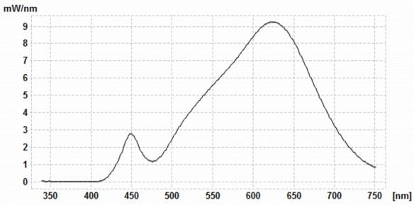 IKEA-E14-Kerze-400lm-Spektralverteilung