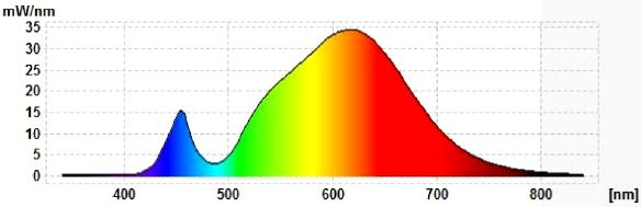 Philips-Master-LEDbulb-MV-Spektral