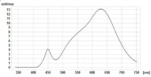 Spektralkurve-IKEA-Ledare-E27-10W