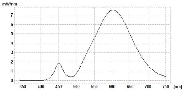 Spektralverteilung-Segula-E14