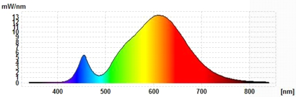 LED-Fadenlampe-Spektrum