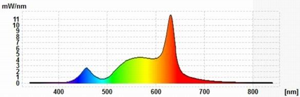 MeLiTec-E27-Spektraldiagramm