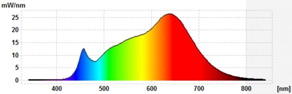 David-E27-Strahler-Spektraldiagramm