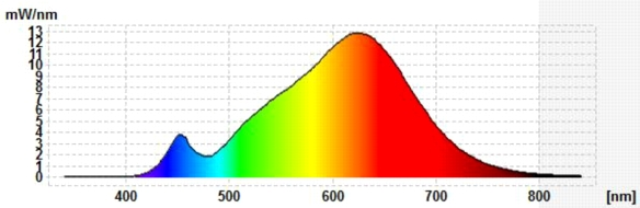 IKEA-E27-klar-Spektraldiagramm