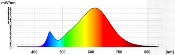 """LCTW-9,5""""-Spektrum"""