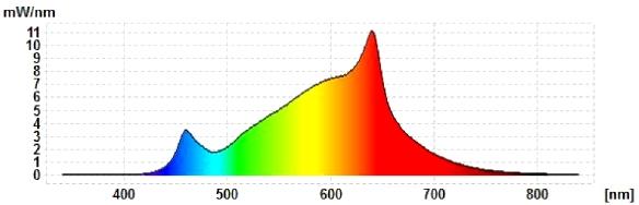 VosLED-Spektraldiagramm