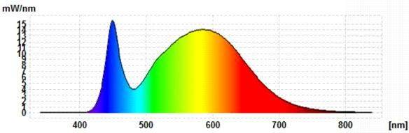 Philips-LEDtube-Spektrum