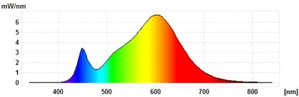 Lidl-5W-GU53-Spektrum