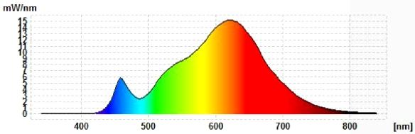 Mueller-Licht-13W-Spektrum
