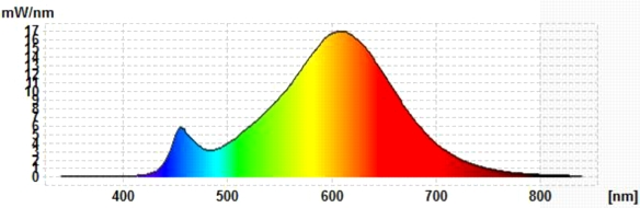 Osram-10W-E27-Spektrum