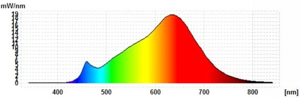 LEDON-AR111-Spektrum
