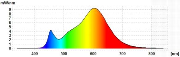 LightMe-4,5W-Spektrum