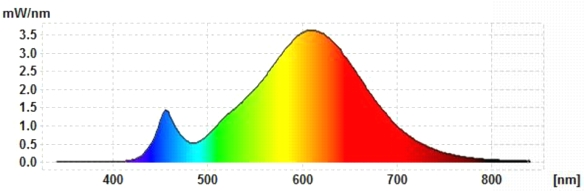 LCTW-G4-Spektrum