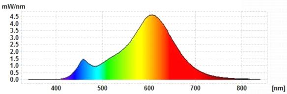 LCTW-G9-Spektrum
