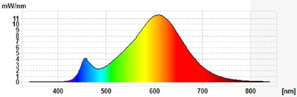 LCTW-neu-GU10-8W-Spektrum