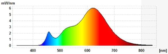 LEDON-E14-5W-Tropfen-Spektrum