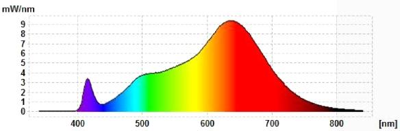Soraa-GU10-Spektrum