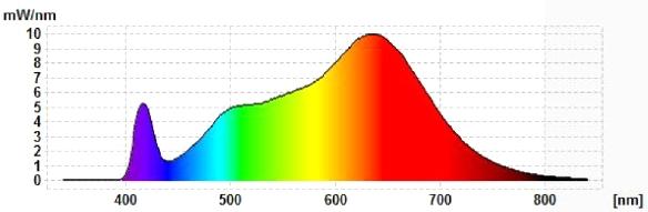 Soraa-GU5.3-Spektrum