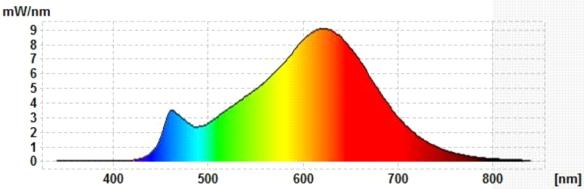Carus-400lm-Spektrum