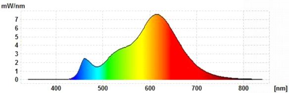 Civilight-GU5.3-Spektrum
