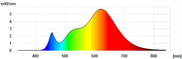 Heitronic-GU5.3-Spektrum
