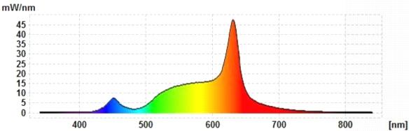 MeLiTec-E27-12W-Spektrum