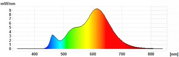 MeLiTec-GU10-7W-Spektrum