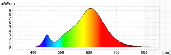 LCTW-Glas-GU10-Spektrum