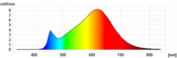 Lumixon-GU10-6W-Spektrum