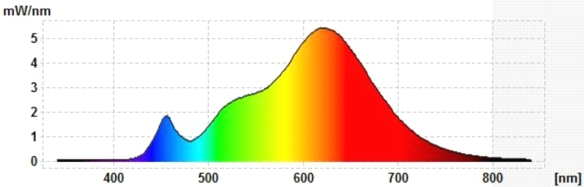 LEDON-G9-neu-Spektrum