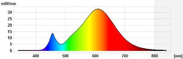 Osram-17W-Spektrum