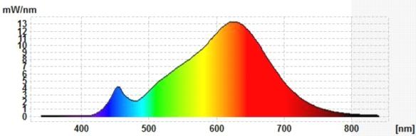 LEDON-8,5W-Spektrum