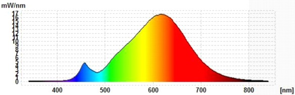 Velios-Spektrum