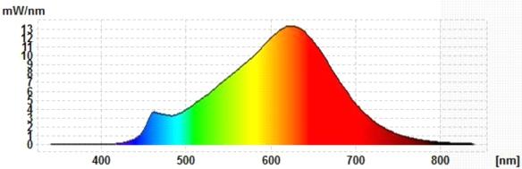 softLED-Spektrum