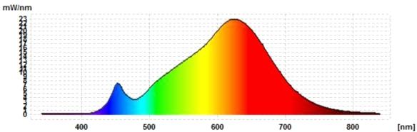 LEDON-E27-12,5W-DC-Spektrum