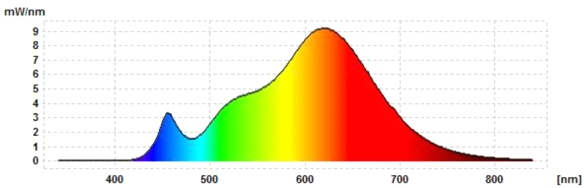 Philips-GU10-5,4W-Spektrum