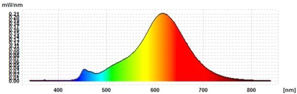 Philips-GU10-DT-ew-Spektrum