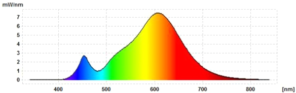 Philips-GU10-DT-ww-Spektrum