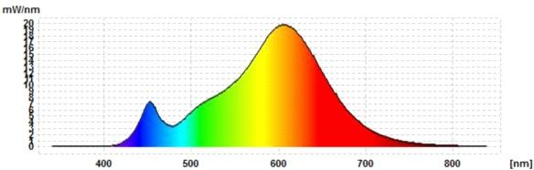 Sigalux-DC-Spektrum-ww