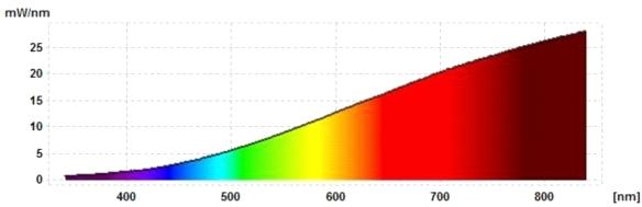 Spektrum-Osram-60W-Gluehlampe-matt