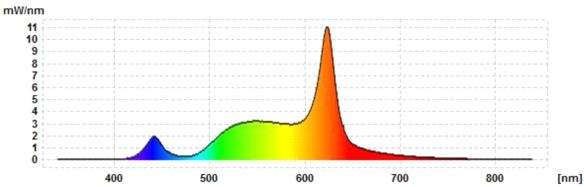 hue-Go-Spektrum-warm-white