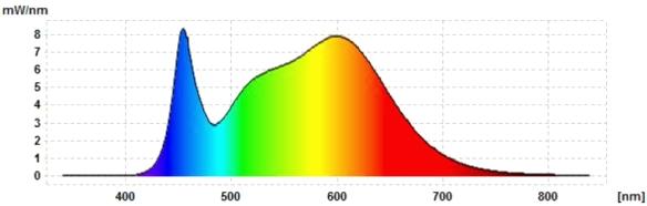 Sebson-GU10-3C-Spektrum-nw