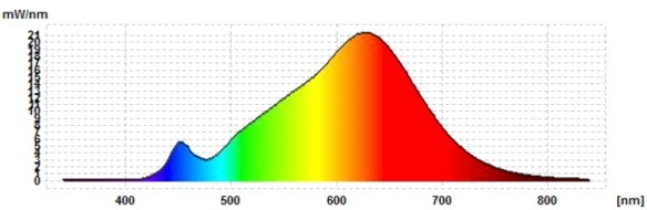ELV-Xavax-Spektrum