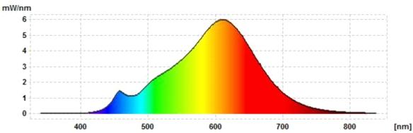 Philips-E14-Fadenlampe-Spektrum