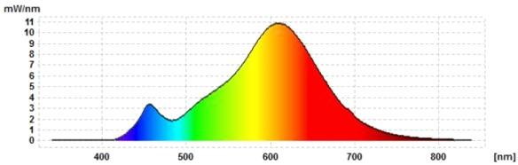 Verbatim-Mirageball-Spektrum