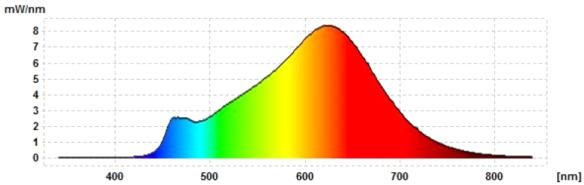 MeLiTec-E14-Faden-3,5W-LF11-Spektrum